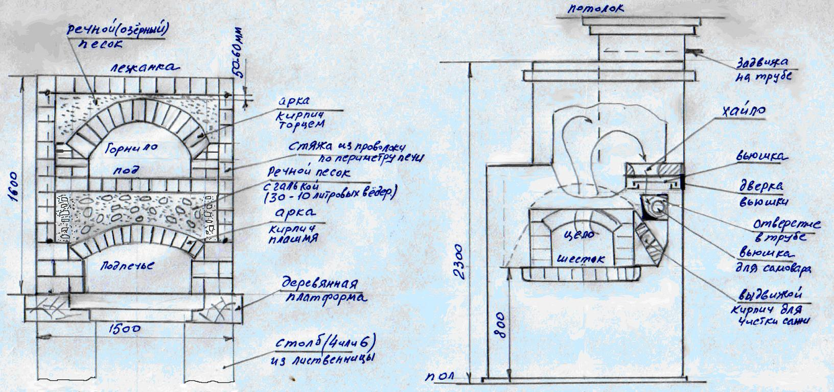 Строим печь для пиццы схема и пошаговое описание